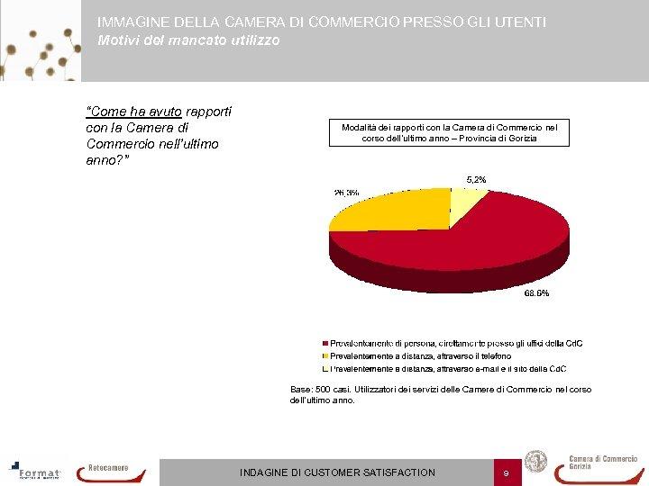 """IMMAGINE DELLA CAMERA DI COMMERCIO PRESSO GLI UTENTI Motivi del mancato utilizzo """"Come ha"""