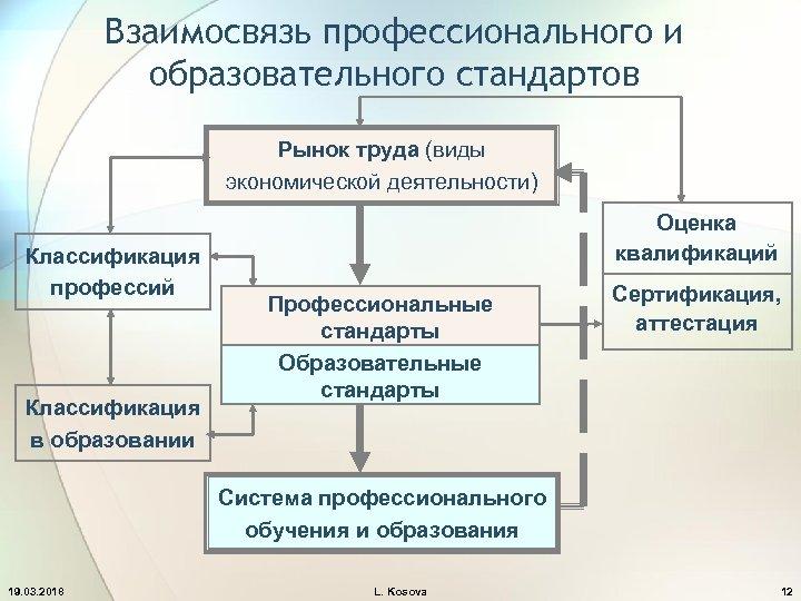 Взаимосвязь профессионального и образовательного стандартов Рынок труда (виды экономической деятельности) Классификация профессий Классификация в