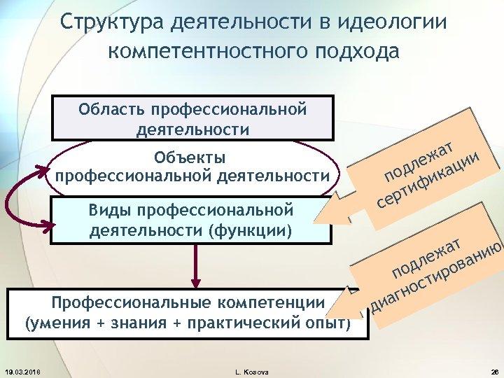 Структура деятельности в идеологии компетентностного подхода Область профессиональной деятельности Объекты профессиональной деятельности Виды профессиональной