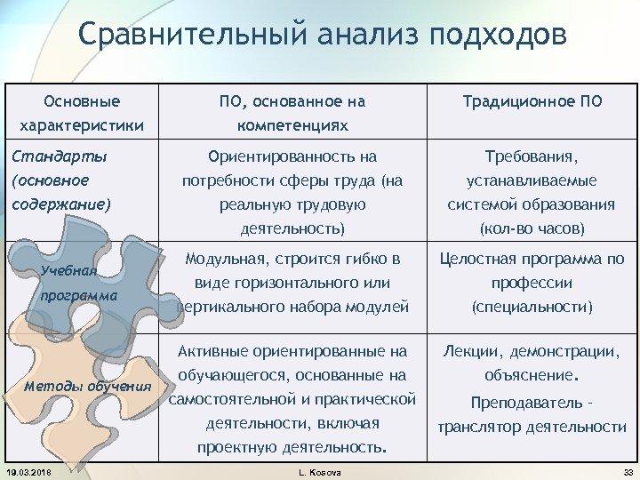 Сравнительный анализ подходов Основные характеристики Стандарты (основное содержание) Учебная программа Методы обучения 19. 03.