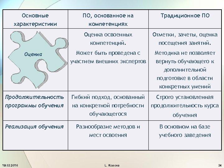 Основные характеристики Традиционное ПО Оценка освоенных компетенций. Оценка ПО, основанное на компетенциях Отметки, зачеты,