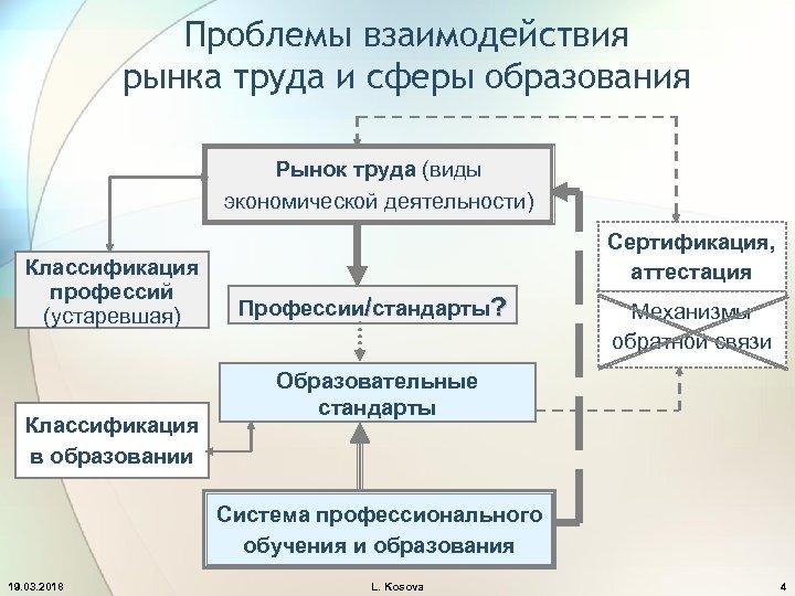 Проблемы взаимодействия рынка труда и сферы образования Рынок труда (виды экономической деятельности) Классификация профессий