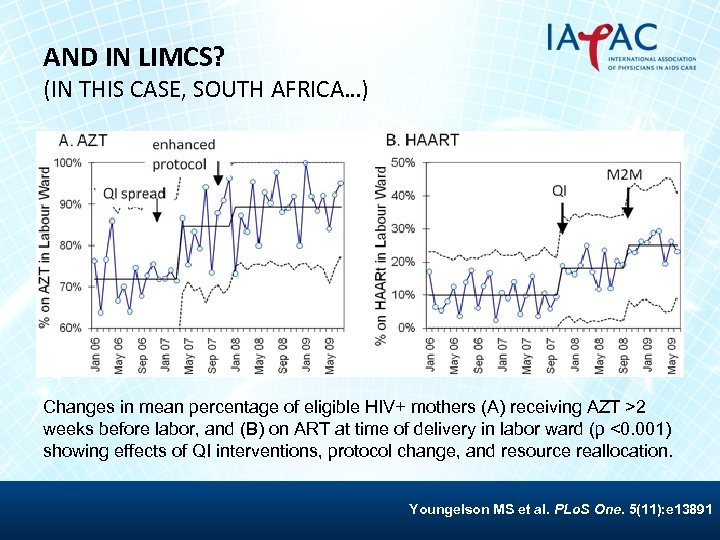 AND IN LIMCS? (IN THIS CASE, SOUTH AFRICA…) Changes in mean percentage of eligible