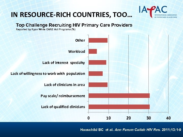 IN RESOURCE-RICH COUNTRIES, TOO… Top Challenge Recruiting HIV Primary Care Providers Reported by Ryan