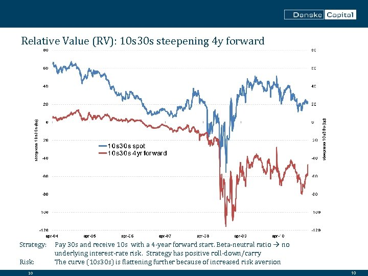 Relative Value (RV): 10 s 30 s steepening 4 y forward Strategy: Risk: 10