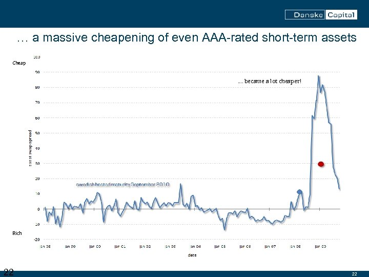 … a massive cheapening of even AAA-rated short-term assets Cheap …. became a lot