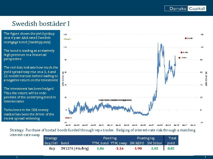 Swedish bostäder I The figure shows the yield pickup on a 4 -year AAA