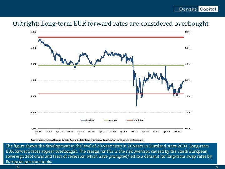 Outright: Long-term EUR forward rates are considered overbought Source: Danske Analytics and Danske Capital.