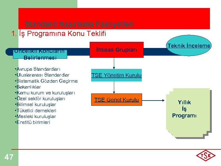 Standard Hazırlama Faaliyetleri 1. İş Programına Konu Teklifi Öncelikli Konuların Belirlenmesi • Avrupa Standardları
