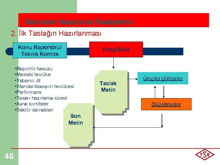 Standard Hazırlama Faaliyetleri 2. İlk Taslağın Hazırlanması Konu Raportörü/ Teknik Komite Onay/Süre • Raportör