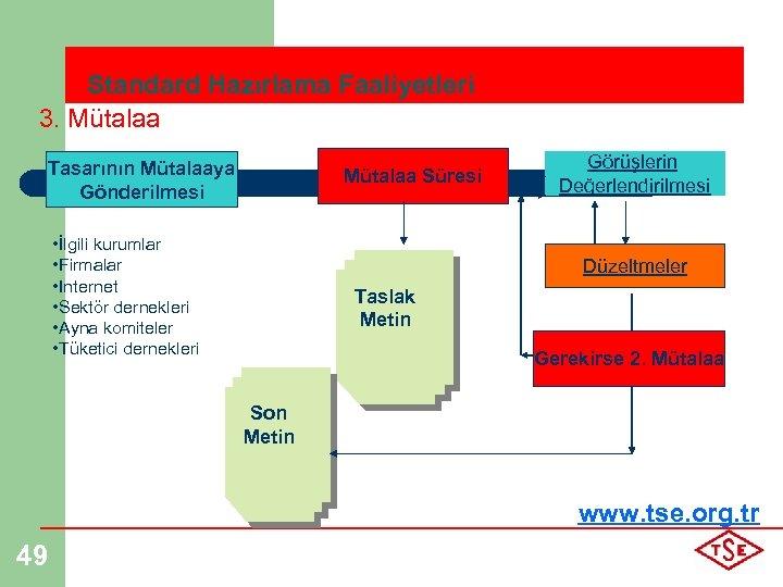 Standard Hazırlama Faaliyetleri 3. Mütalaa Tasarının Mütalaaya Gönderilmesi Mütalaa Süresi • İlgili kurumlar •