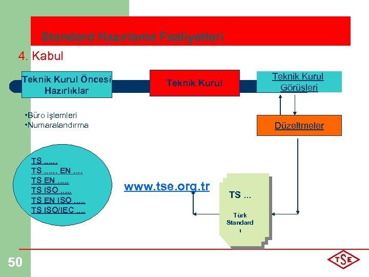 Standard Hazırlama Faaliyetleri 4. Kabul Teknik Kurul Öncesi Hazırlıklar Teknik Kurul Görüşleri Teknik Kurul