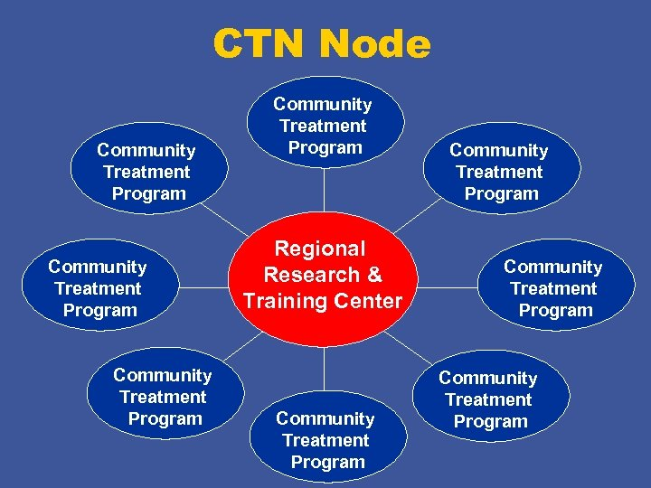 CTN Node Community Treatment Program Regional Research & Training Center Community Treatment Program
