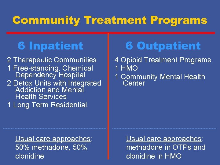Community Treatment Programs 6 Inpatient 2 Therapeutic Communities 1 Free-standing, Chemical Dependency Hospital 2