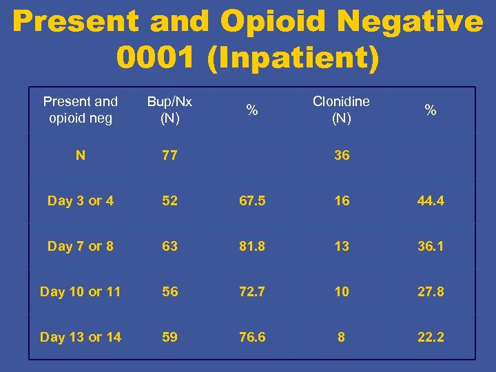 Present and Opioid Negative 0001 (Inpatient) Present and opioid neg Bup/Nx (N) N 77