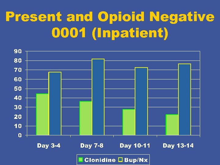Present and Opioid Negative 0001 (Inpatient)