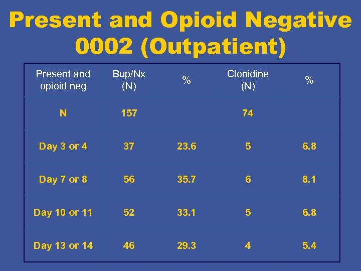 Present and Opioid Negative 0002 (Outpatient) Present and opioid neg Bup/Nx (N) N 157