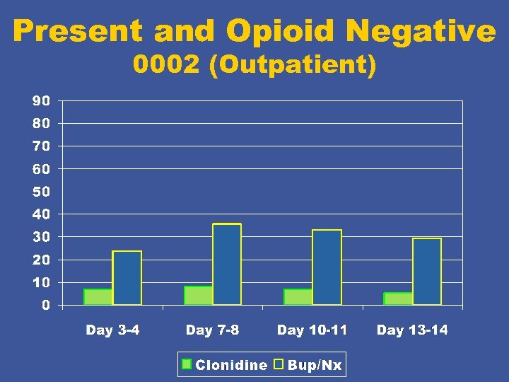 Present and Opioid Negative 0002 (Outpatient)