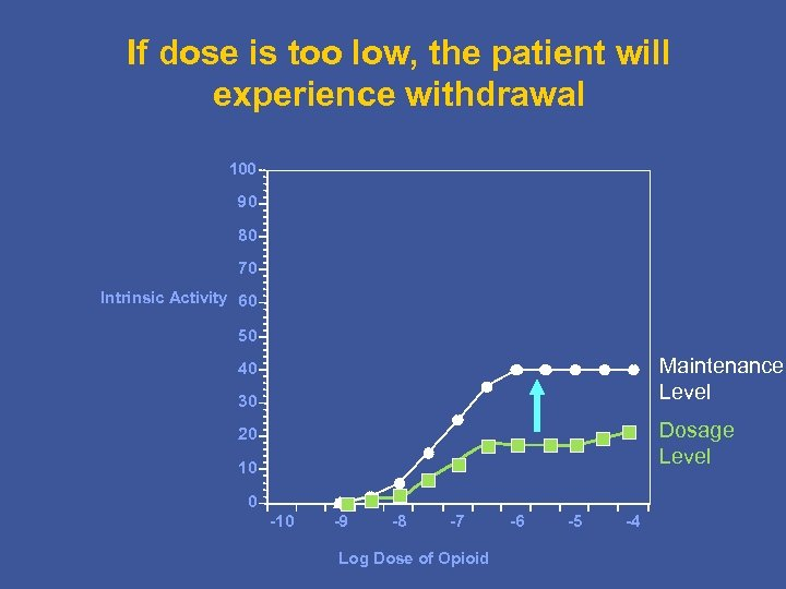 If dose is too low, the patient will experience withdrawal 100 90 80 70