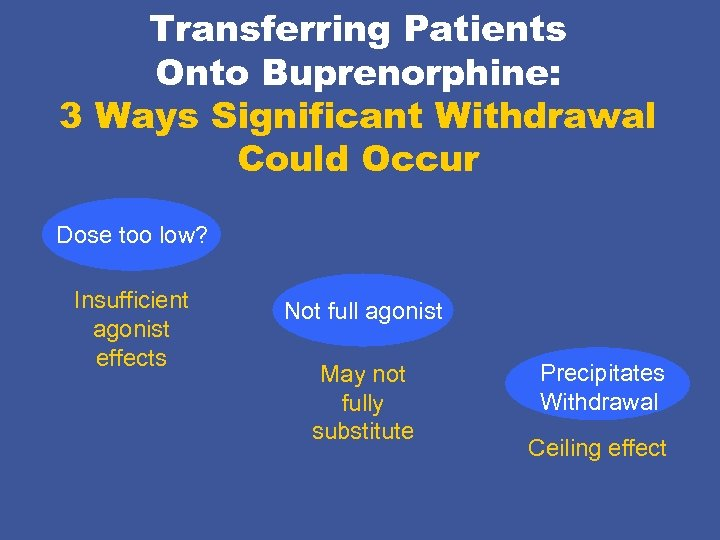 Transferring Patients Onto Buprenorphine: 3 Ways Significant Withdrawal Could Occur Dose too low? Insufficient