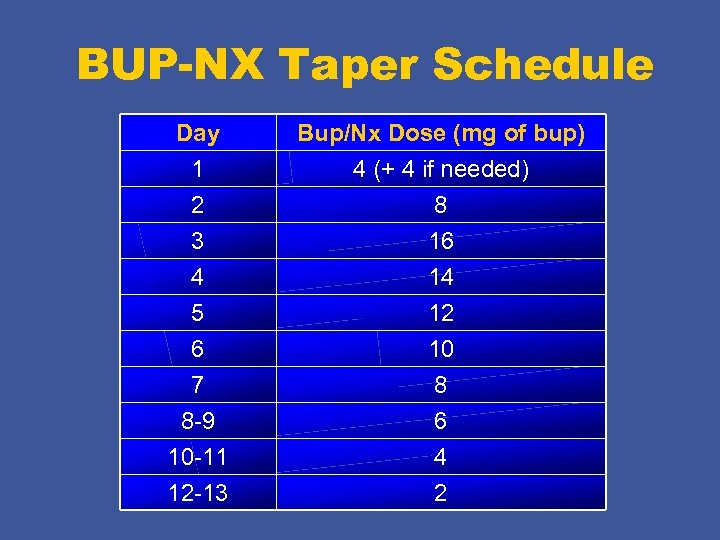 BUP-NX Taper Schedule Day 1 Bup/Nx Dose (mg of bup) 4 (+ 4 if