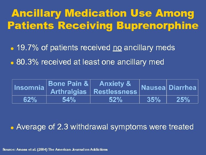Ancillary Medication Use Among Patients Receiving Buprenorphine l 19. 7% of patients received no