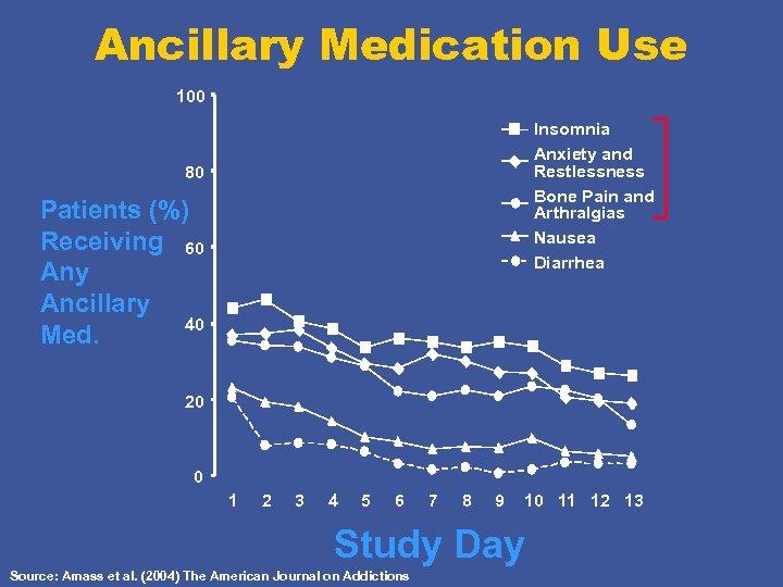 Ancillary Medication Use 100 Insomnia Anxiety and Restlessness Bone Pain and Arthralgias Nausea Diarrhea