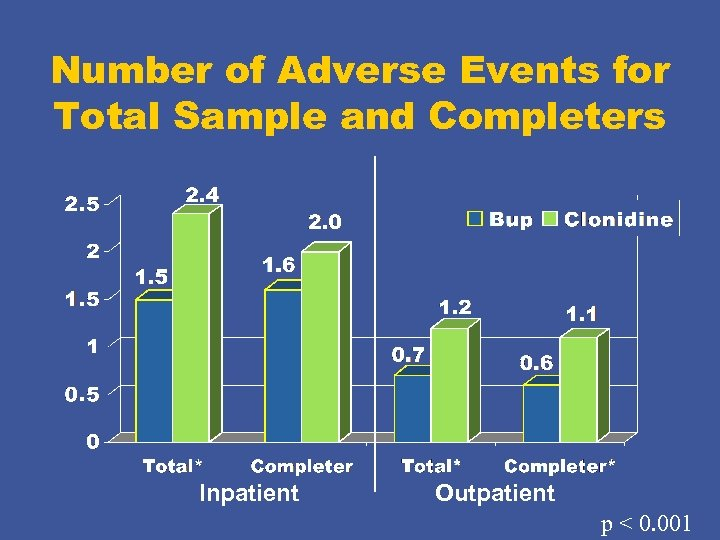 Number of Adverse Events for Total Sample and Completers Inpatient Outpatient p < 0.