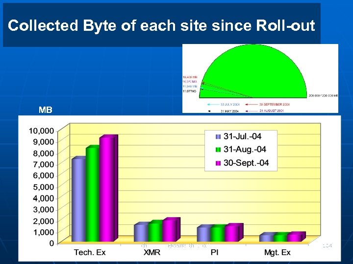 Collected Byte of each site since Roll-out MB chaweeww@cementhai. co. th 104