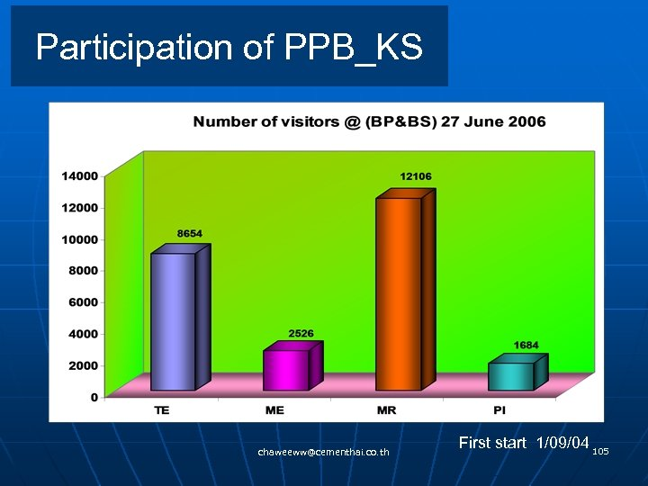 Participation of PPB_KS chaweeww@cementhai. co. th First start 1/09/04 105