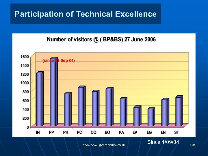 Participation of Technical Excellence chaweeww@cementhai. co. th Since 1/09/04 106