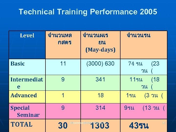 Technical Training Performance 2005 Level จำนวนหล กสตร จำนวนผเร ยน (May-days) จำนวนรน Basic 11 (3000)