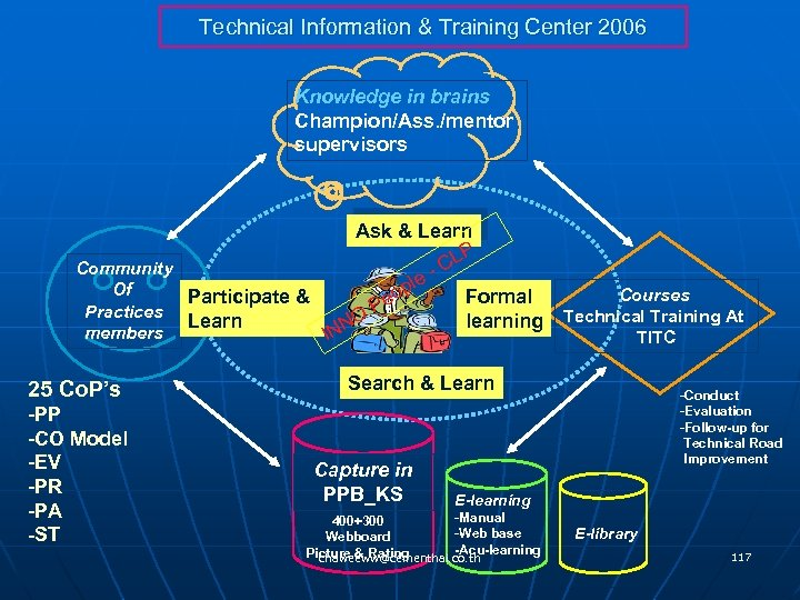 Technical Information & Training Center 2006 Knowledge in brains Champion/Ass. /mentor supervisors Ask &
