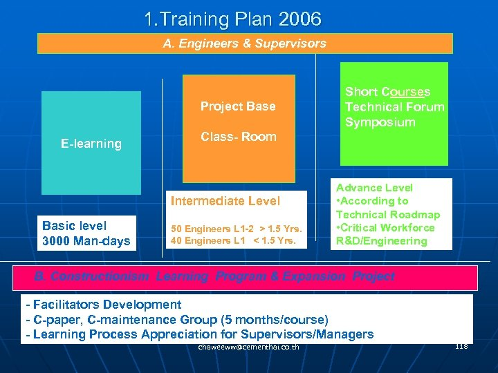 1. Training Plan 2006 A. Engineers & Supervisors Project Base E-learning Class- Room Intermediate