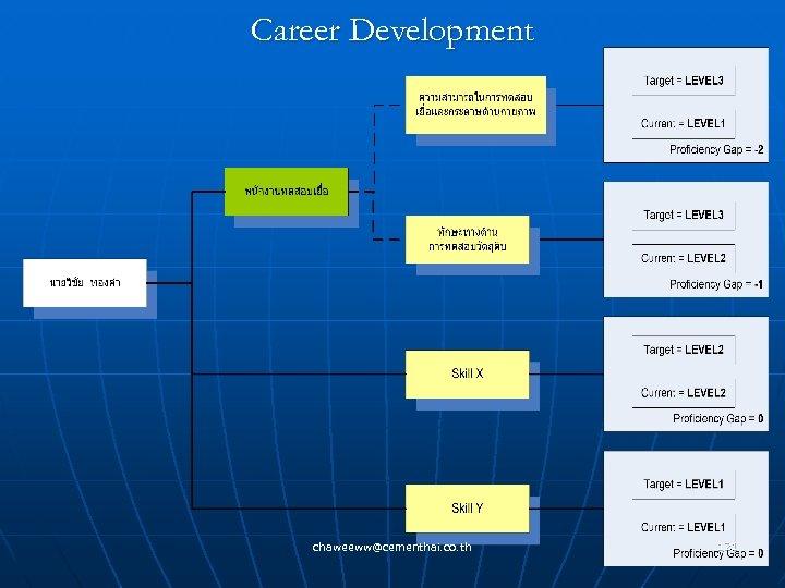 Career Development chaweeww@cementhai. co. th 121