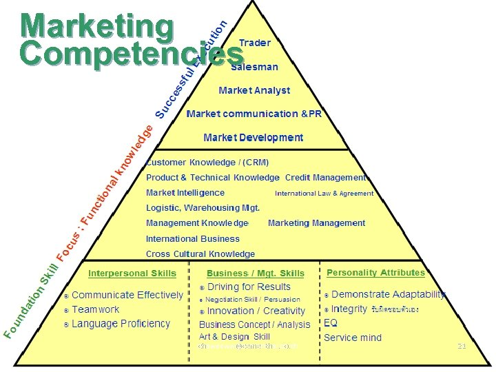 Marketing Competencies chaweeww@cementhai. co. th 21