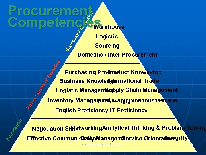 Logictic Sourcing Domestic / Inter Procurement Product Knowledge Purchasing Process International Trade Business Knowledge