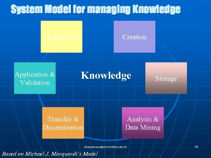 System Model for managing Knowledge Acquisition Application & Validation Creation Knowledge Transfer & Dissemination