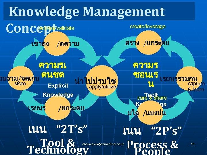 Knowledge Management Concept create/leverage access/validate เขาถง ความรเ วบรวม/จดเกบ ดนชด store สราง /ยกระดบ /ตความ Explicit