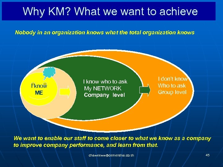 Why KM? What we want to achieve Nobody in an organization knows what the