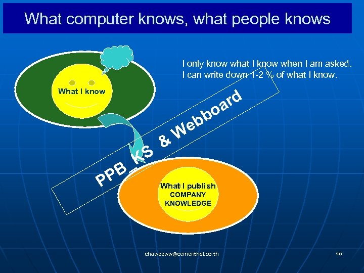 What computer knows, what people knows I only know what I know when I