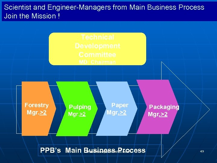 Scientist and Engineer-Managers from Main Business Process Join the Mission ! Technical Development Committee