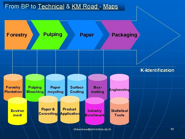 From BP to Technical & KM Road - Maps Forestry Pulping Paper Packaging K-Identification