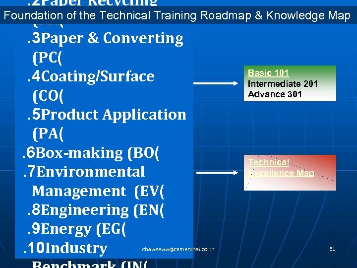 . 2 Paper Recycling Foundation of the Technical Training Roadmap & Knowledge Map
