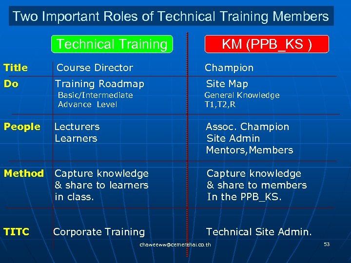 Two Important Roles of Technical Training Members Technical Training KM (PPB_KS ) Title Course