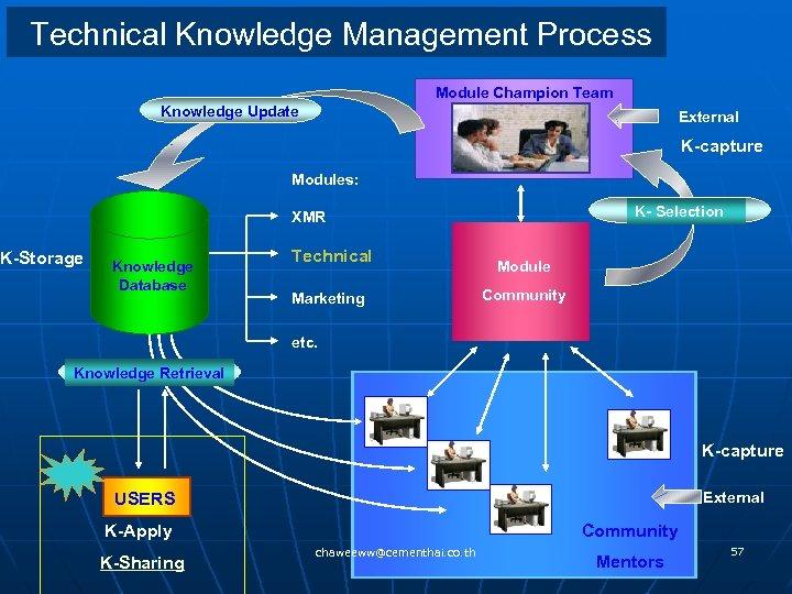 Technical Knowledge Management Process Module Champion Team Knowledge Update External K-capture Modules: K- Selection