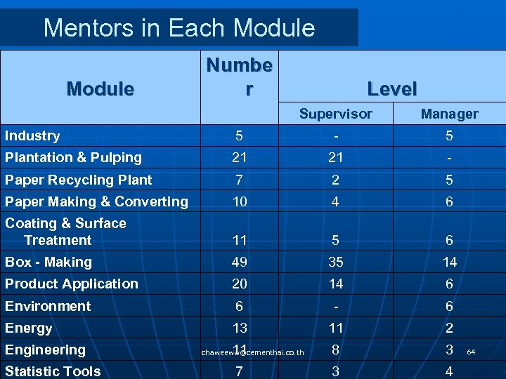 Mentors in Each Module Numbe r Supervisor Manager Industry 5 - 5 Plantation &
