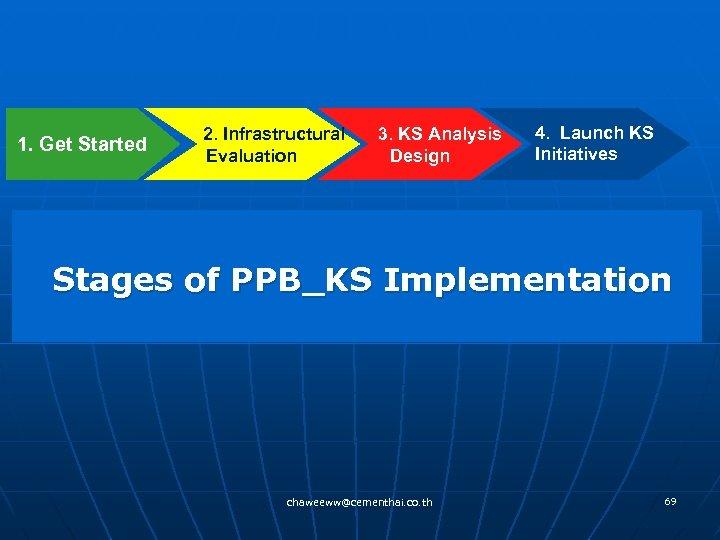 1. Get Started 2. Infrastructural 3. KS Analysis Evaluation Design 4. Launch KS Initiatives