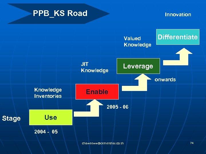 PPB_KS Road Innovation Valued Knowledge JIT Knowledge Differentiate Leverage onwards Knowledge Inventories Enable 2005