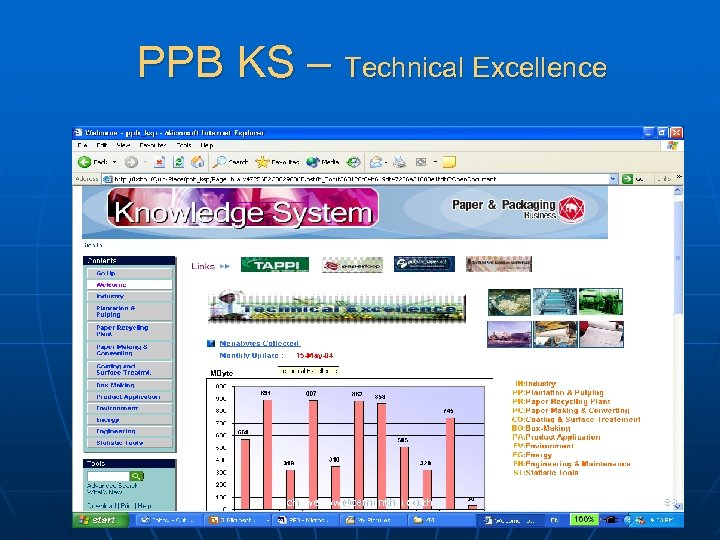 PPB KS – Technical Excellence chaweeww@cementhai. co. th 88